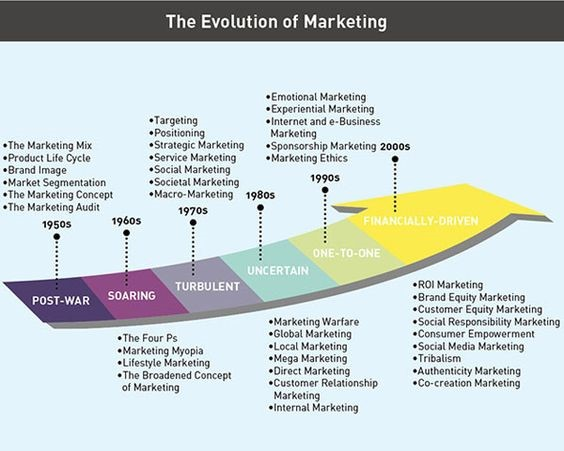 The Evolution of Marketing (The Thinker Interview with Philip Kotler the Father of Marketing - Neelima Mahajan October 8, 2013)